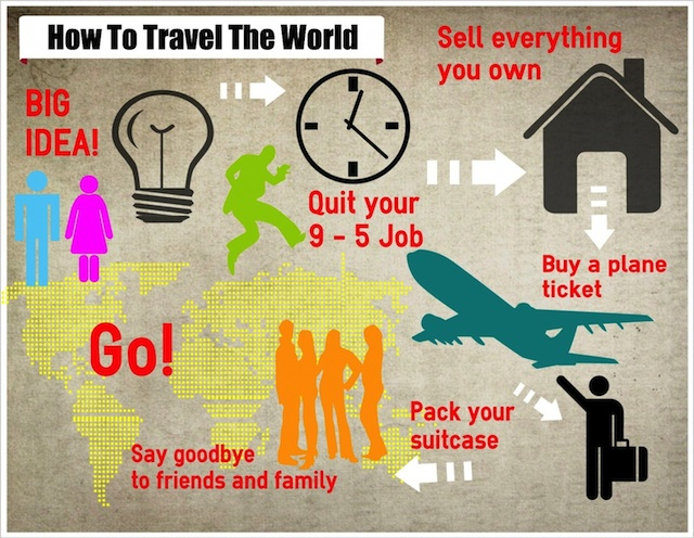 infographic on how to travel the world